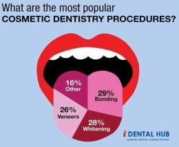 Bei der kosmetischen Zahnheilkunde wird die weiße Zahnästhtetik in den Fokus gerückt.